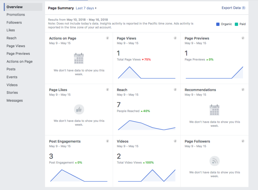 Screenshot of Facebook analytics