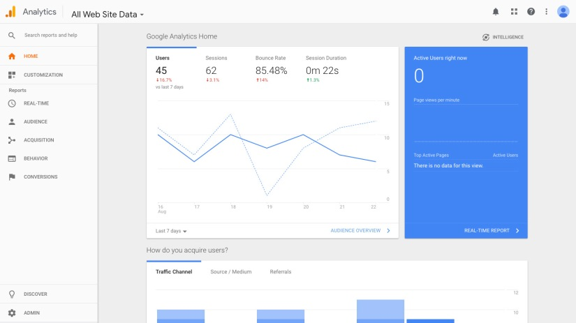 Screenshot of the Google Analytics dashboard